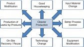 Cleaner Production- An emergent need